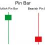 ピンバーを自動で見つけるインジ「PinBar」でピンポイントでエントリー
